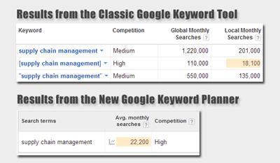 keyword_tool_versus_planner