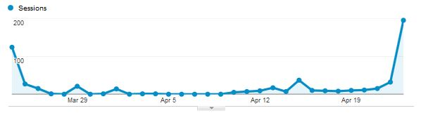 what to do if a site gets hacked - google analytics results